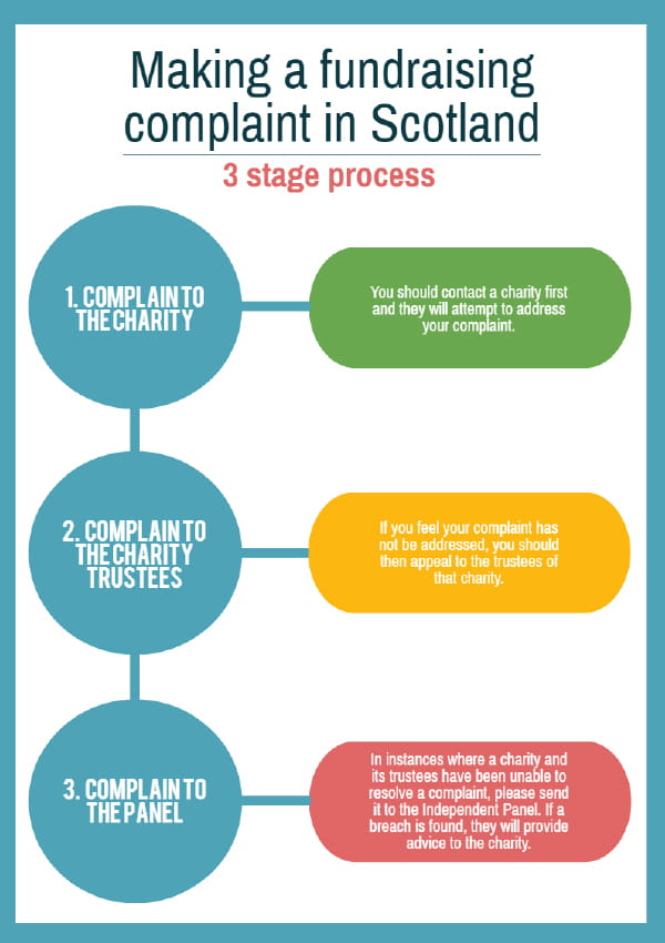 Complaints procedure step by step diagram
